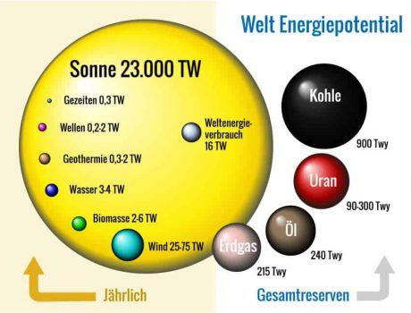 Sonnenenergie weltweit