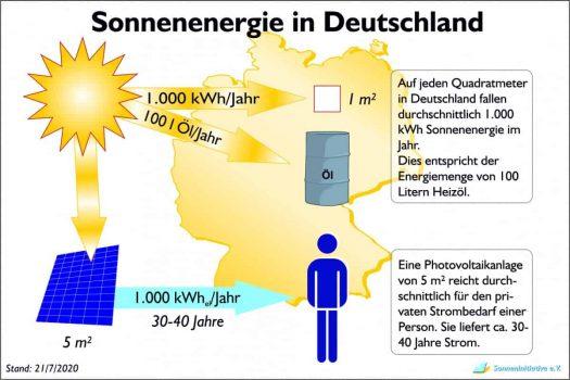Sonnenenergie in Deutschland